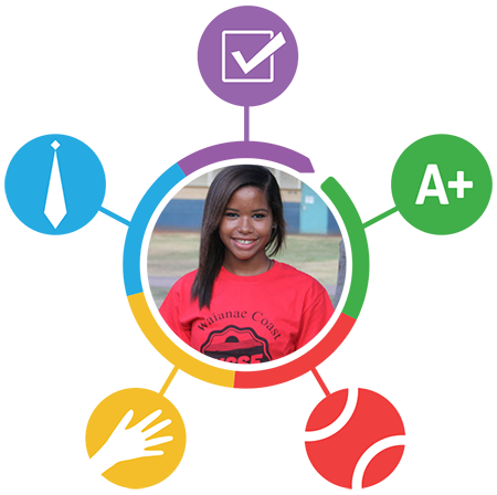 The progress circle is an easy 'at-a-glance' way to see how your a student is doing.